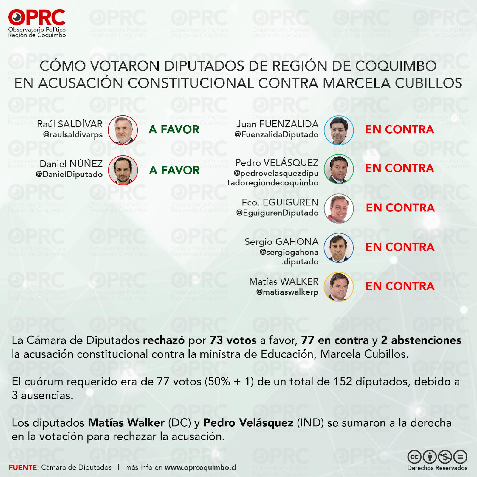 Votación Diputados Región de Coquimbo en Acusación Constitucional contra Ministra de Educación Marcela Cubillos