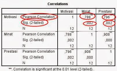 Analisis Korelasi dengan SPSS