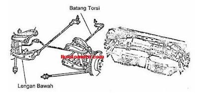 suspensi wish bone dengan batang torsi