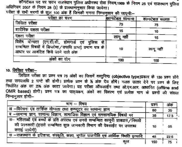 Rajasthan police constable new syllabus 2020
