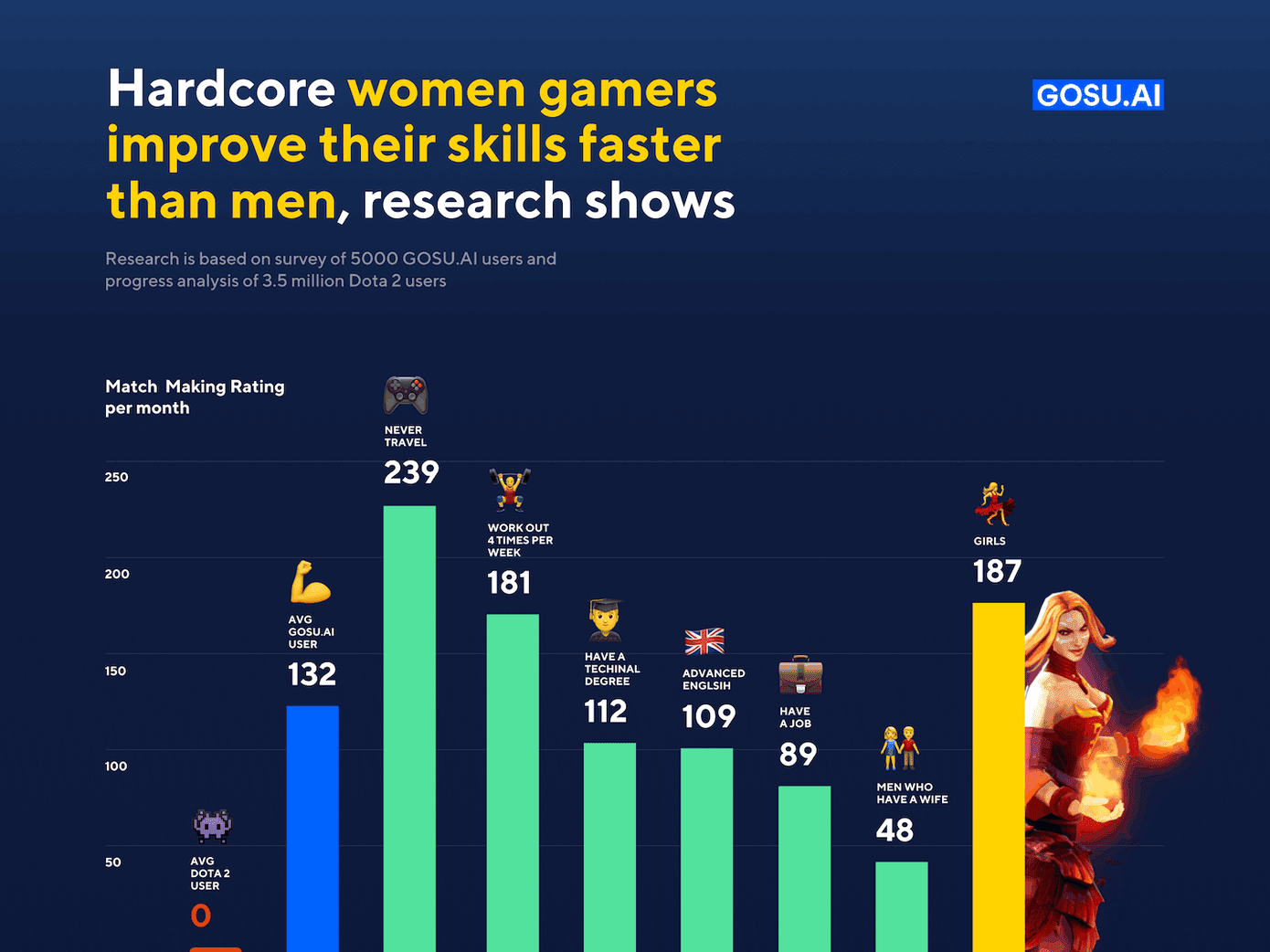 Hardcore women gamers improve their skills faster than men, research shows
