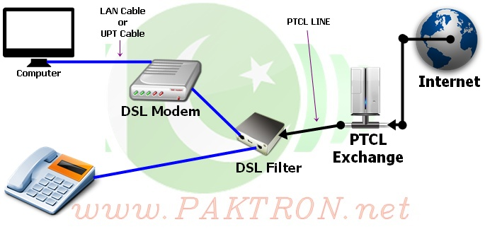 Cable And Dsl Modem To Router Diagram Of The Home Connects | Online on dsl circuit diagram, dsl logo, dsl connection diagram, how does dsl work diagram, dsl service, phone line hook up diagram, dsl network diagram, dsl building diagram, dsl hookup diagram, dsl wire, dsl filter diagram, dsl line diagram,