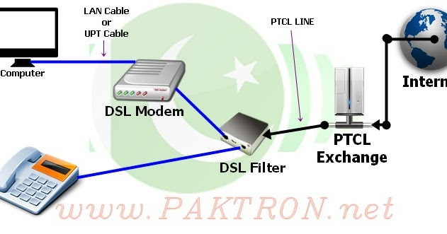 internet settings for ptcl dsl modem and router paktron. Black Bedroom Furniture Sets. Home Design Ideas