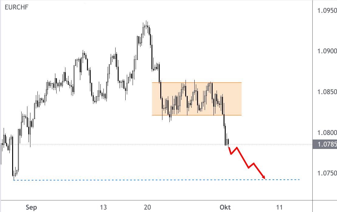 EUR/CHF Rückfall im Oktober 2021 auf 4-Wochentief