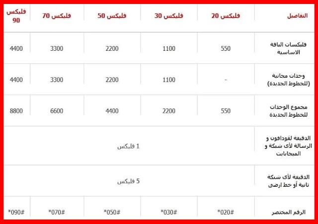 أكواد الإشتراك في باقات فودافون فليكسات الشهرية 2021