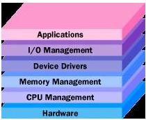 Inside Operating System