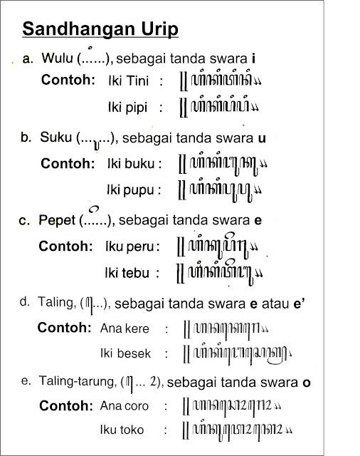 sandhangan-urip-aksara-jawa