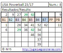 probabilidades para jugar porwerball desde españa