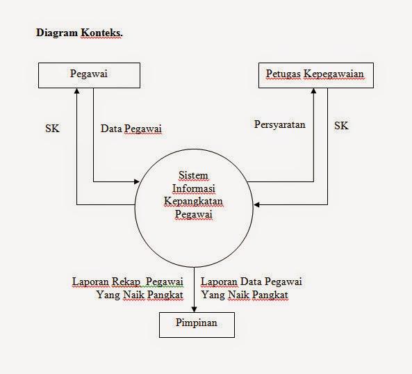 Pengertian dan penjelasan dfd data flow diagram notasi beserta contoh penggunaan dfd ccuart Images