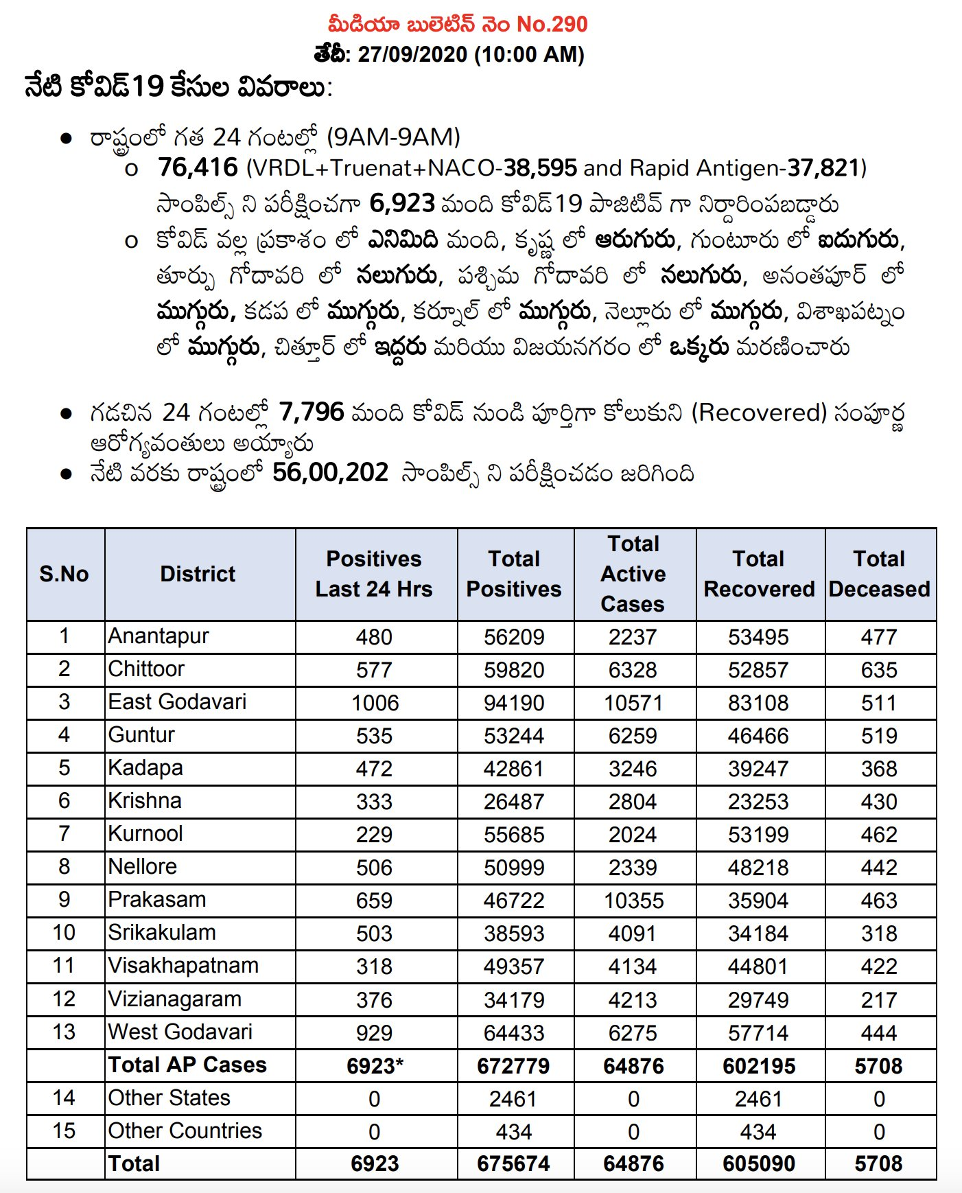 AP COVID 19 Latest Health Bulletin 27.09.20