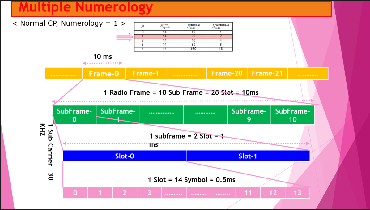 LTE Frame Structure in 5G/NR | Tweet4technology