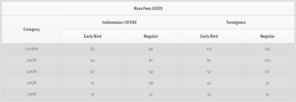 MesaStila Peaks Challenge Race Fees (USD) 2018