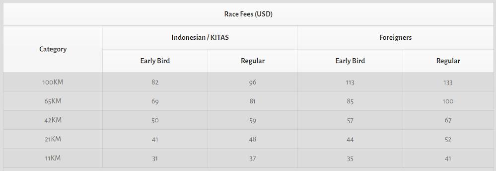 MesaStila Peaks Challenge Race Fees (USD) 2018