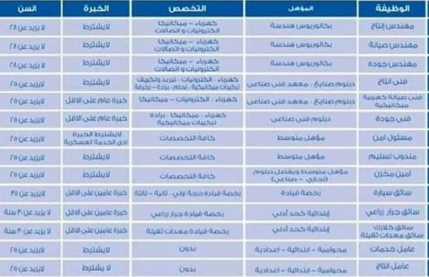 وظائف مؤسسة العربى جروب لجميع المؤهلات ومختلف التخصصات - تقدم الان