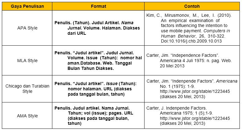 Cara penulisan daftar pustaka dari jurnal