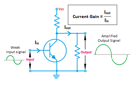 what is current gain and voltage gain