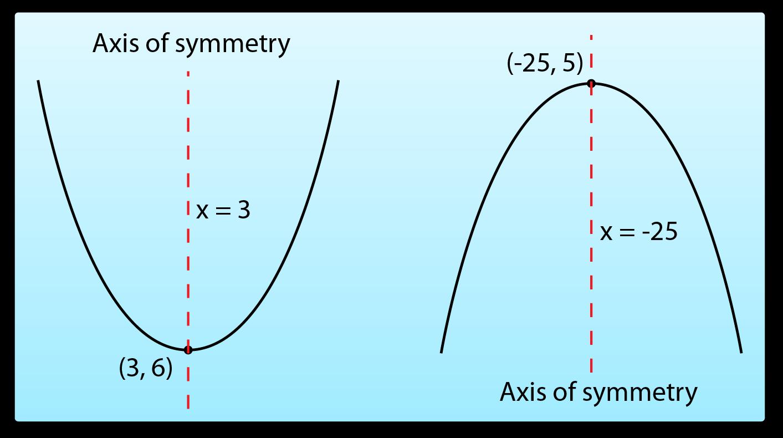 Graph Of Quadratic Function