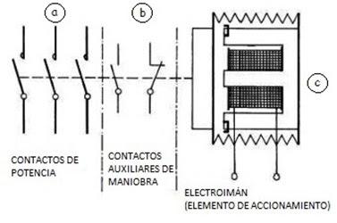 Electricidad: ARRANCADORES MAGNETICOS