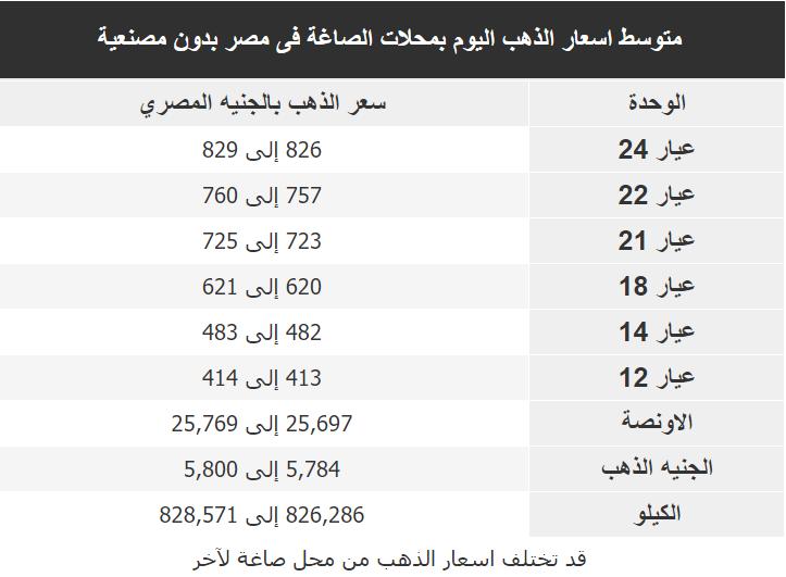 اسعار الذهب اليوم فى مصر Gold الثلاثاء 25 فبراير 2020