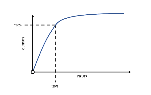 The pareto principle (80/20 rule)
