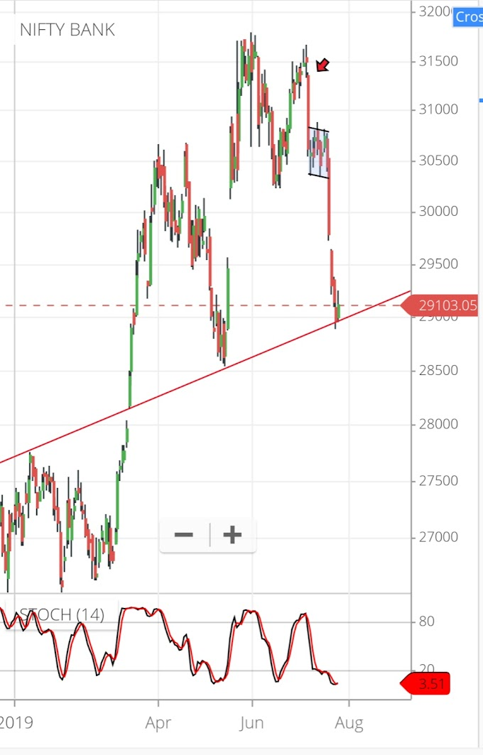 Does Banknifty Bounce from 29000 ?