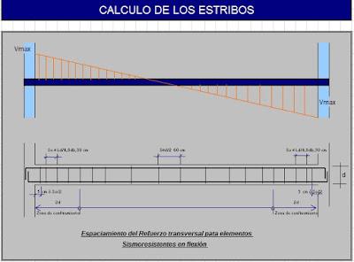 Cálculo de los estribos - Diseño de Vigas de Un Tramo