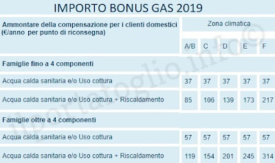importi bonus gas