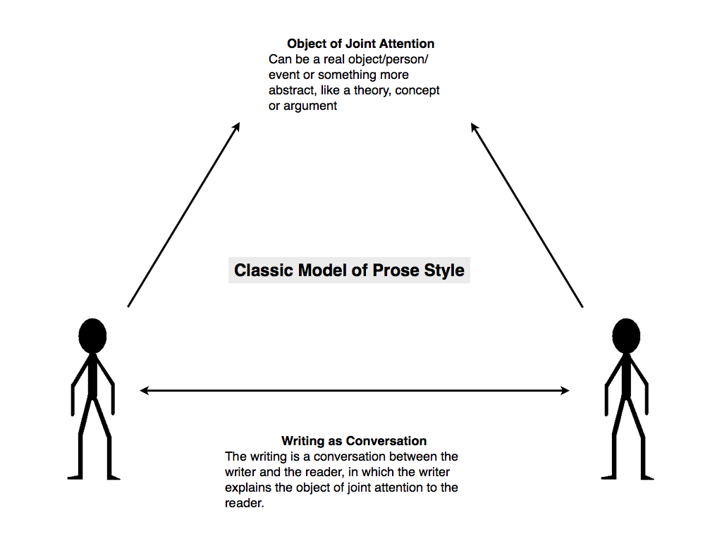 Philosophical Disquisitions Steven Pinker 39 S Guide To Classic Style