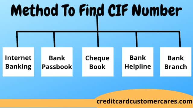 How To Get CIF Number