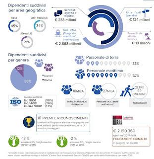 Gruppo Grimaldi: pubblicato il report di Sostenibilitá 2018