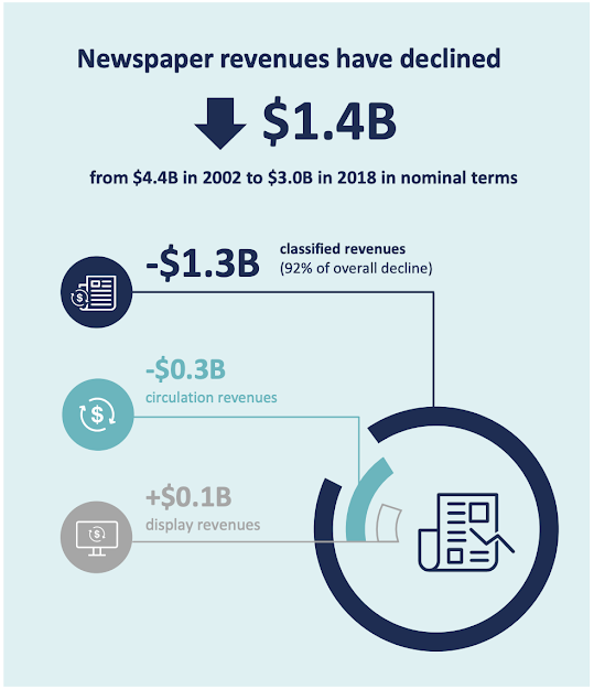 Infographic: Newspaper revenues have declined 1.4B
