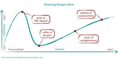 grafik fenomena dunning kruger effect