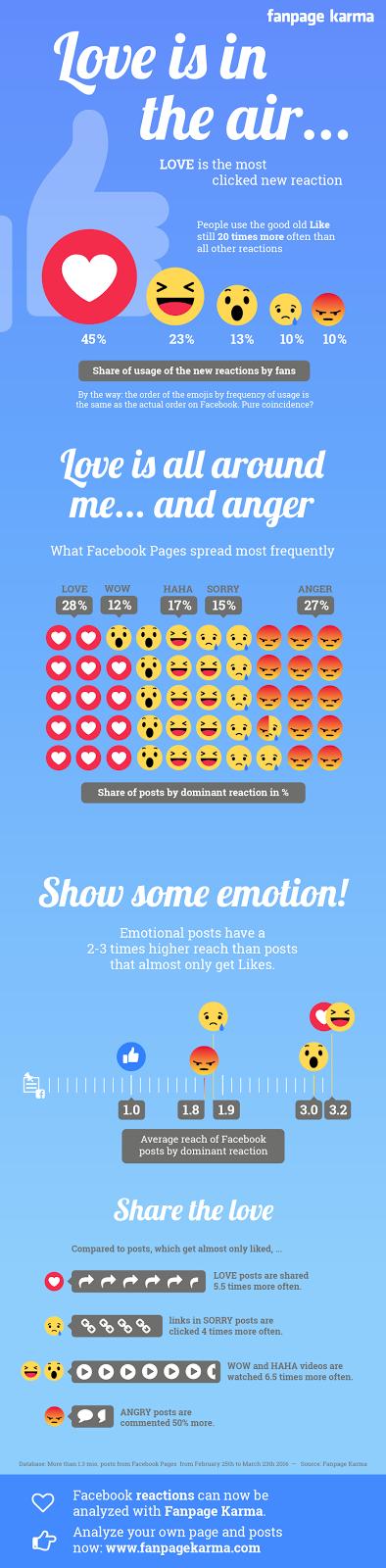 alcance-interacciones-reacciones-Facebook