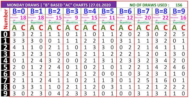 Kerala Lottery Result Winning Numbers B based AC Chart Monday 156 Draws on 2.01.2020