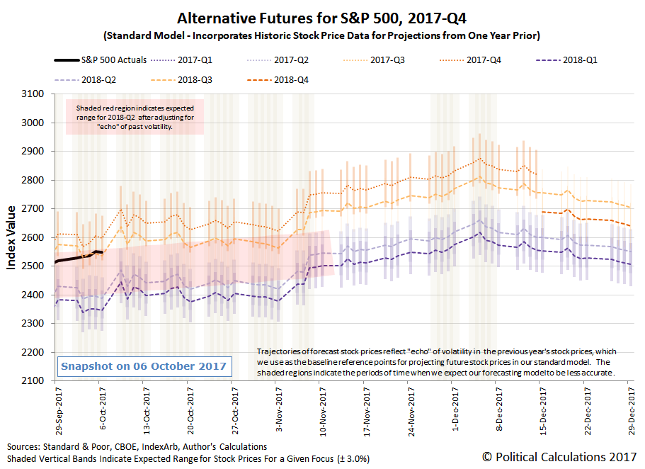 Alternative Futures - S&P 500 - 2017Q4 - Standard Model with Connected Dots for 2018-Q2 Trajectory between 8 September 2017 and 8 November 2017 - Snapshot on 06 October 2017