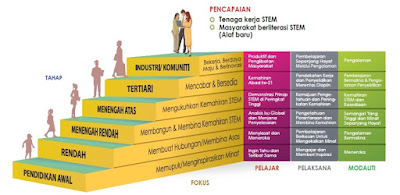 Peringkat Pendidikan STEM di Malaysia
