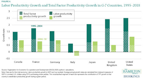 USA: The Productivity That Didn't Happen