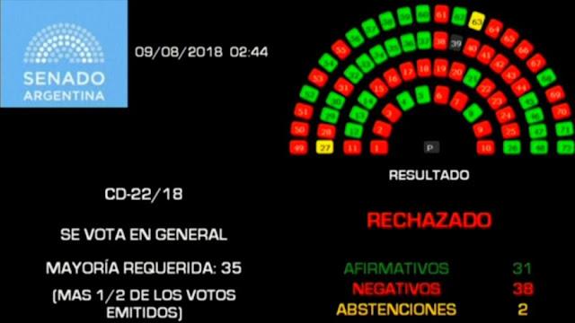 Senado argentino rechaza legalización del aborto