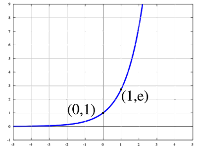 Figure 1, The Exponential Function