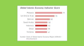 Posisi Indonesia Dalam Peta Ekonomi Syariah Global