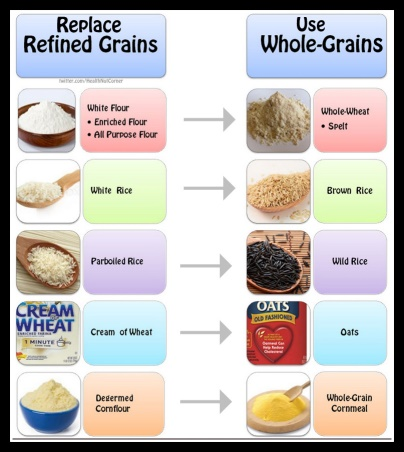 Whole Grains Prove Superior to Refined Grains - The Food