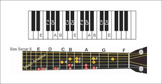 gambar melodi kunci E pada piano dan gitar