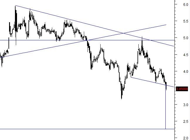 البورصة,GTHE,تحليل فني,البورصة,إستثمار,إستثمار,البورصة المصرية,البورصه المصرية,جلوبال