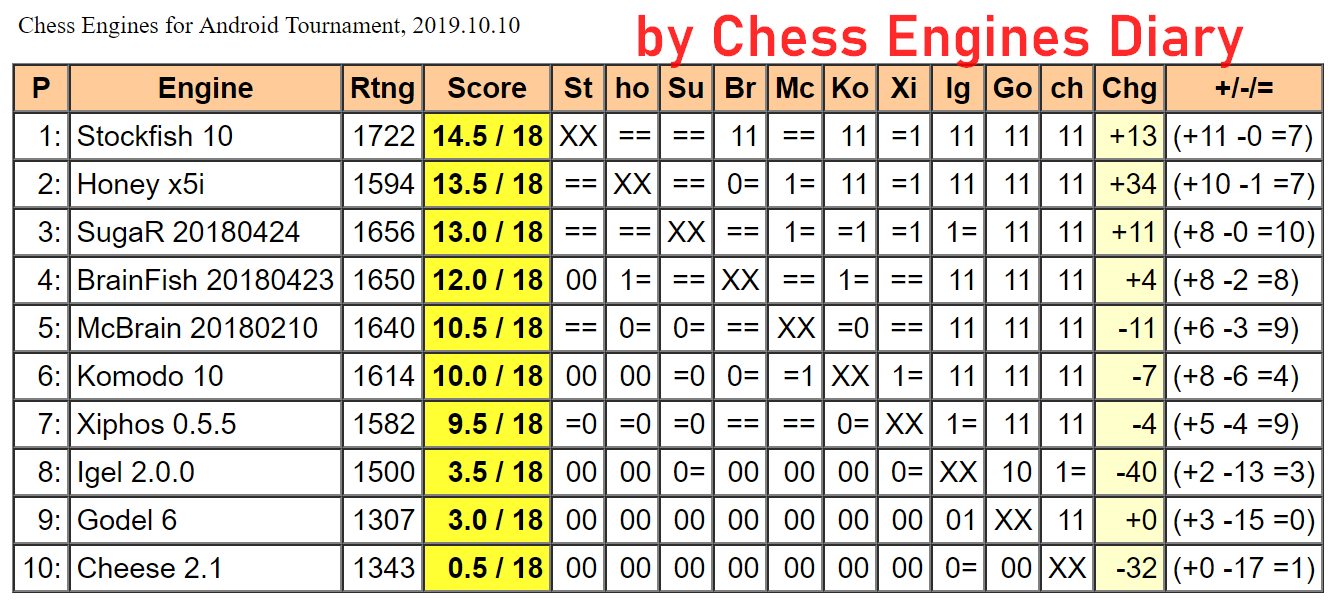 JCER chess engines for Android 10.10.2019.ChessEngines%2BTourn.html