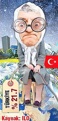 Emeklisi En Yoksul Ülke Türkiye