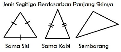 gamabr macam-macam segitiga