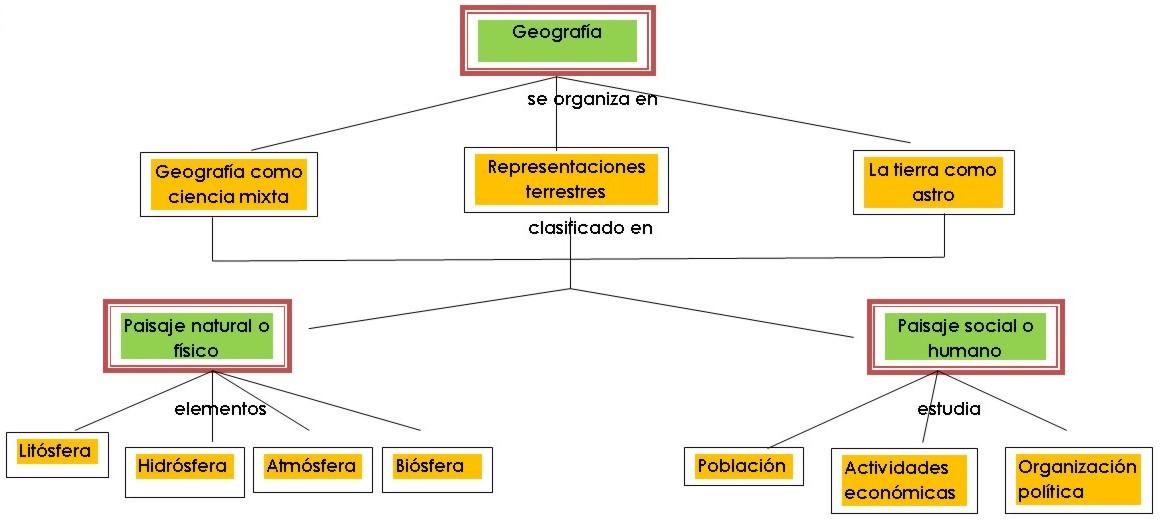 componente cultural del espacio geografico yahoo dating