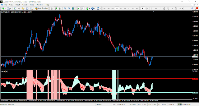 SRC Indicator