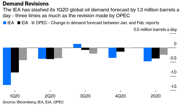 OPEC Underestimates China Virus s Impact On Oil Demand - Bloomberg