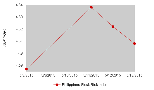 Philippines Stock Risk Index May 13, 2015